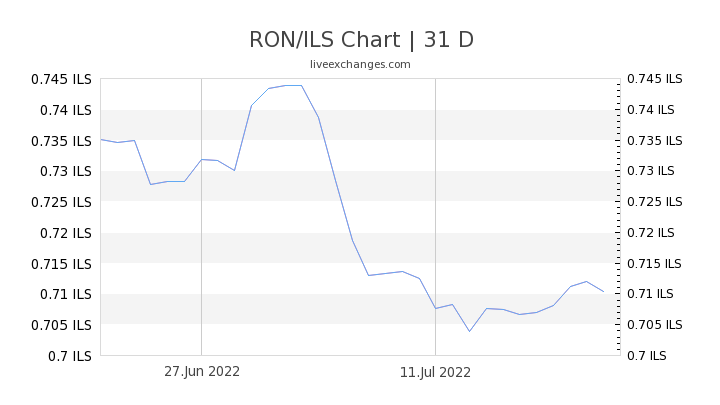 RON/ILS Chart