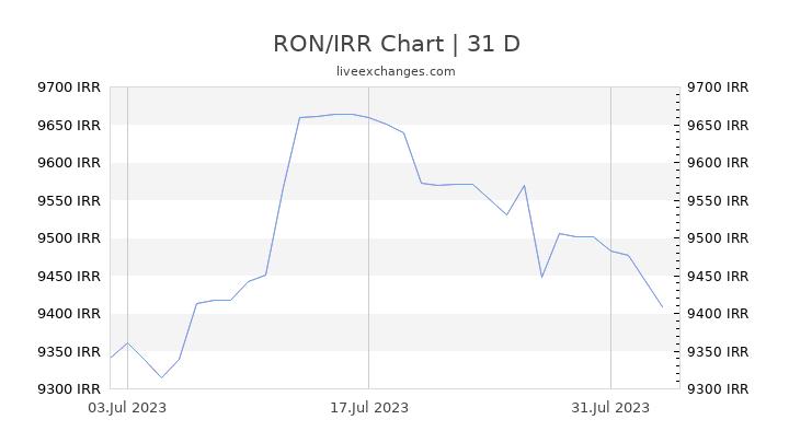RON/IRR Chart