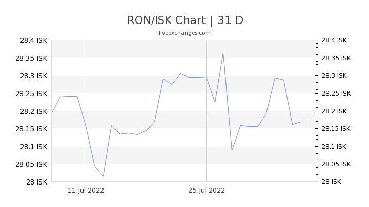 RON/ISK Chart