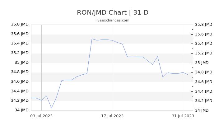 RON/JMD Chart