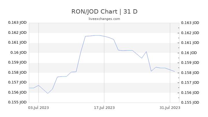 RON/JOD Chart
