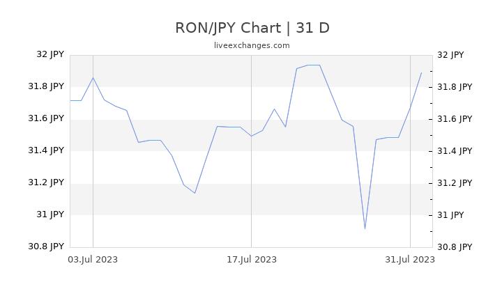 RON/JPY Chart