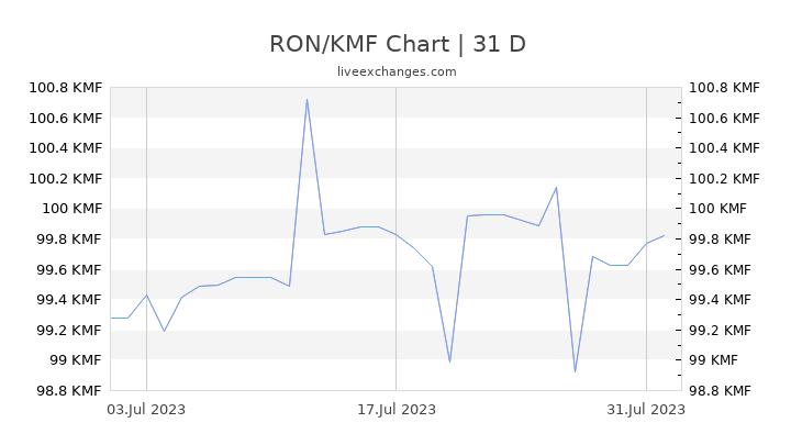 RON/KMF Chart