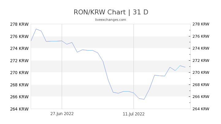 RON/KRW Chart
