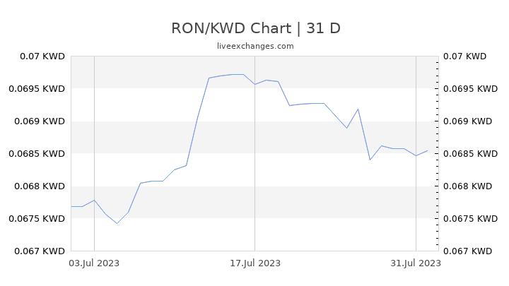 RON/KWD Chart
