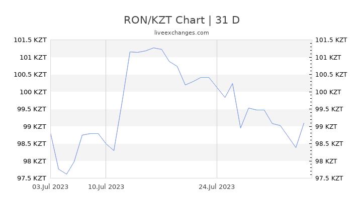 RON/KZT Chart