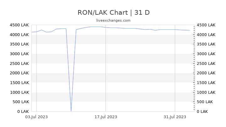 RON/LAK Chart