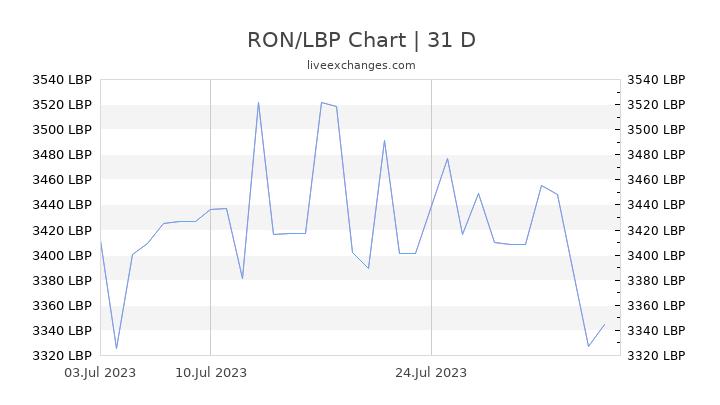 RON/LBP Chart