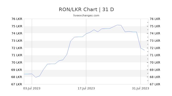 RON/LKR Chart
