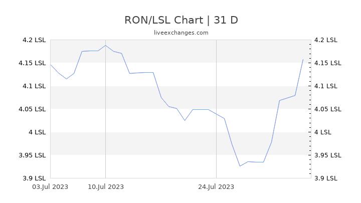 RON/LSL Chart