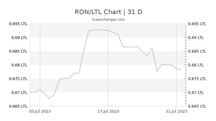 RON/LTL Chart