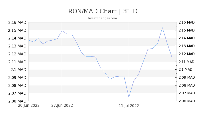 RON/MAD Chart