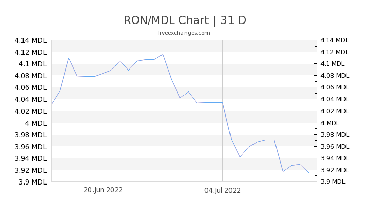 RON/MDL Chart