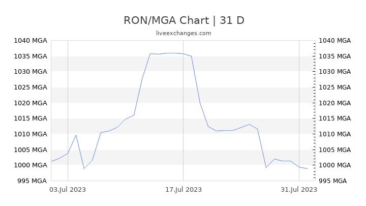 RON/MGA Chart