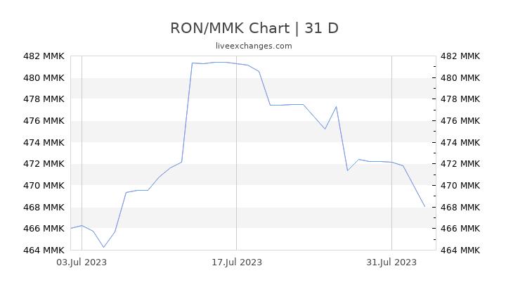 RON/MMK Chart