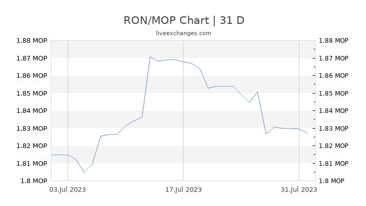 RON/MOP Chart