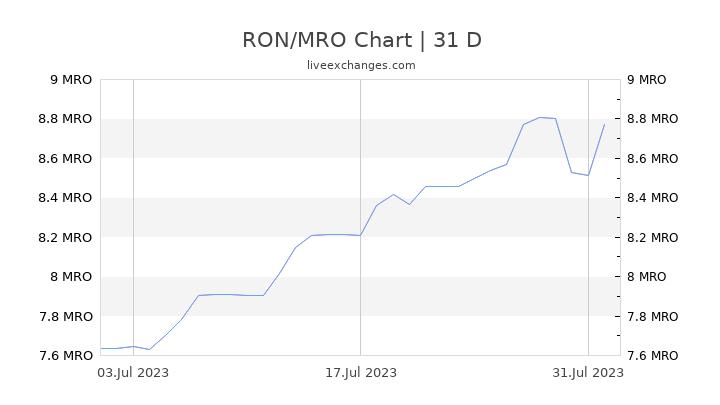 RON/MRO Chart
