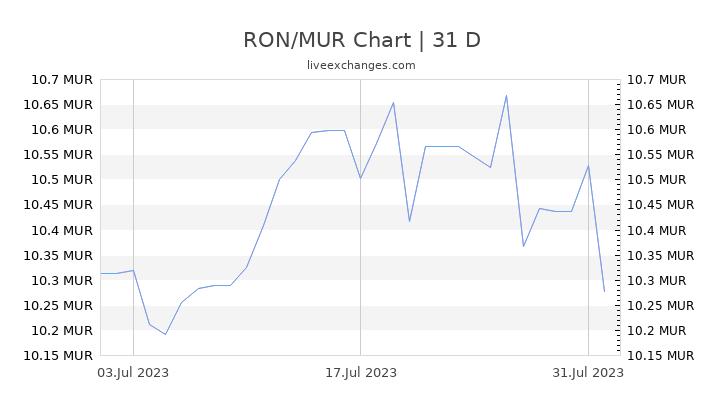 RON/MUR Chart