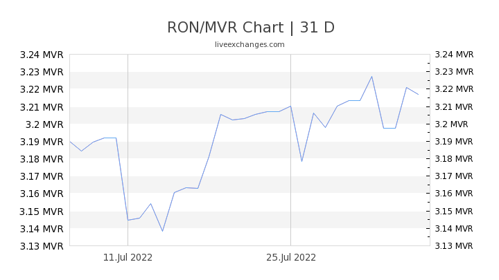 RON/MVR Chart