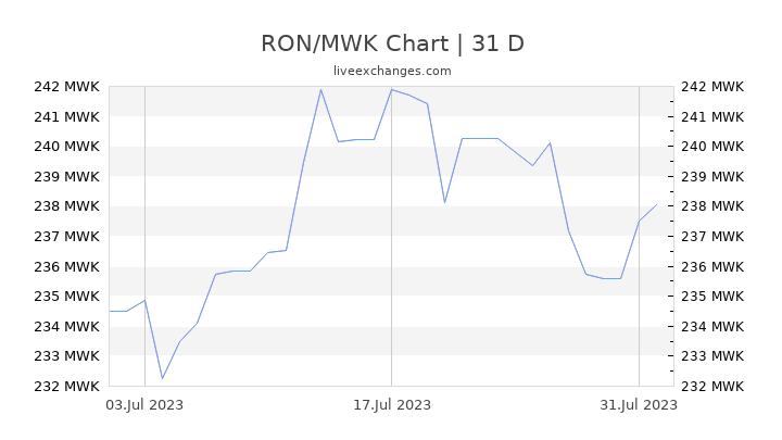 RON/MWK Chart