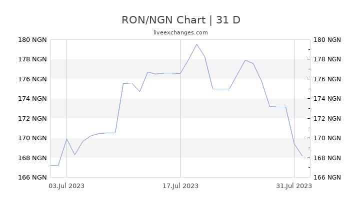 RON/NGN Chart