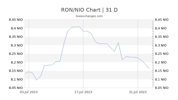 RON/NIO Chart