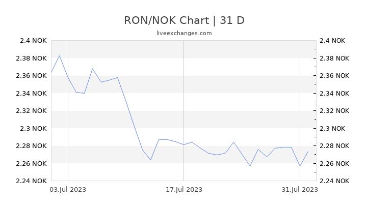 RON/NOK Chart