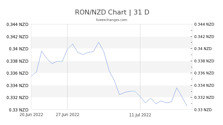 RON/NZD Chart