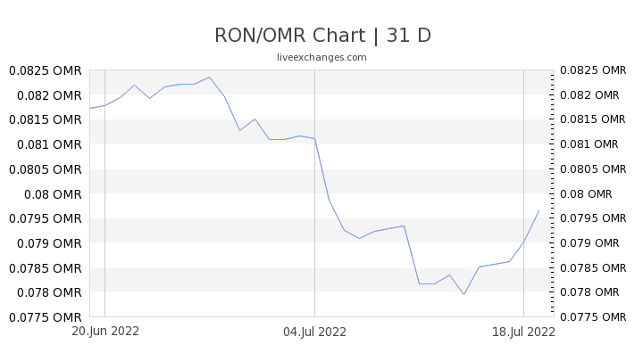 RON/OMR Chart