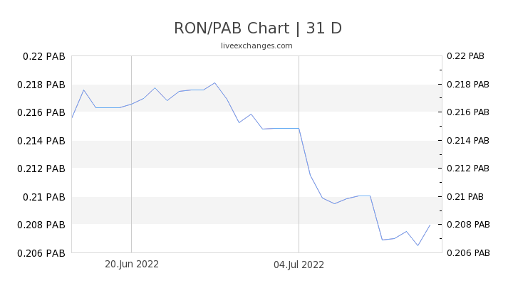 RON/PAB Chart