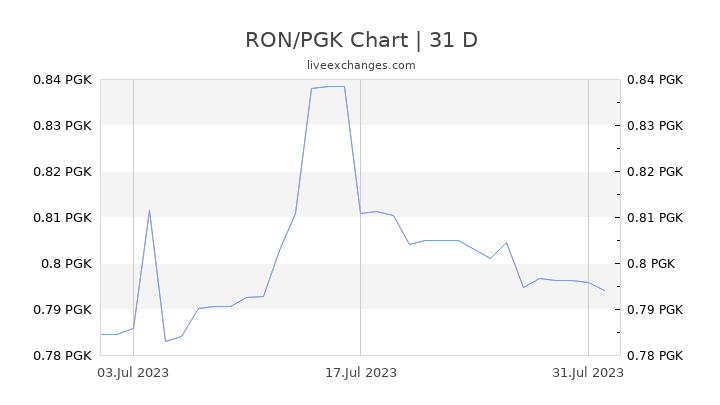 RON/PGK Chart