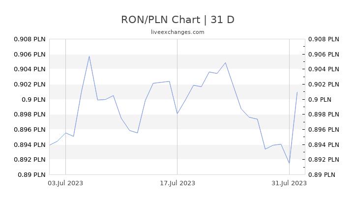 RON/PLN Chart