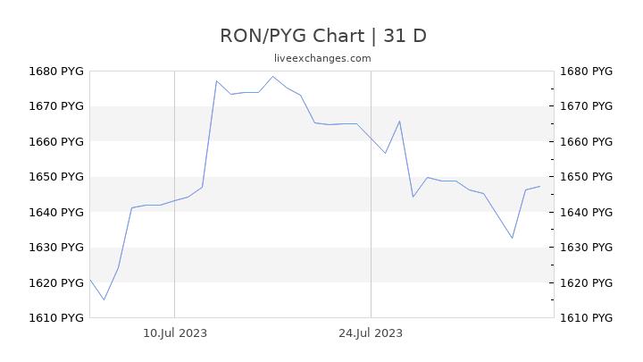 RON/PYG Chart