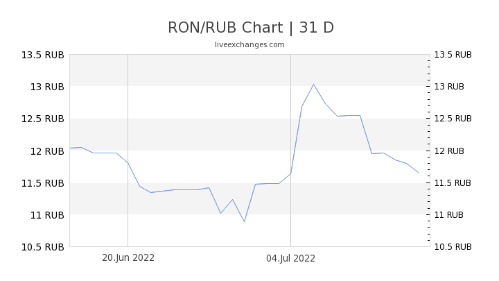 RON/RUB Chart