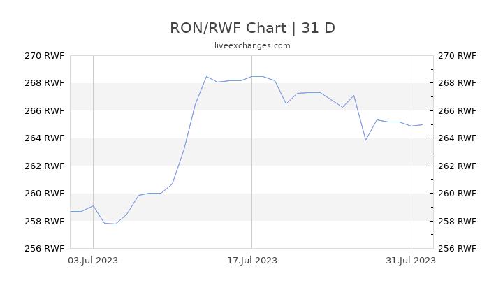 RON/RWF Chart