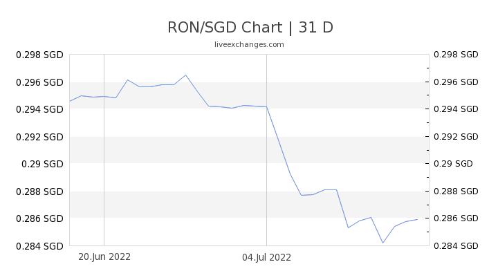 RON/SGD Chart