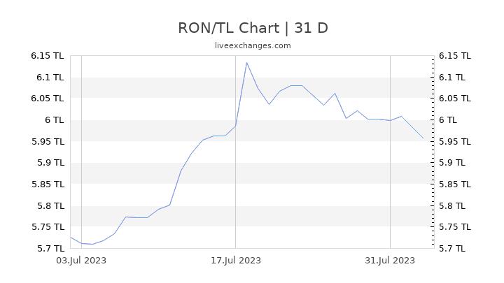 RON/TL Chart