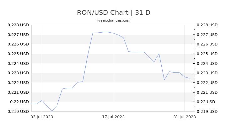 RON/USD Chart