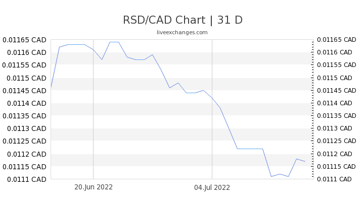 RSD/CAD Chart