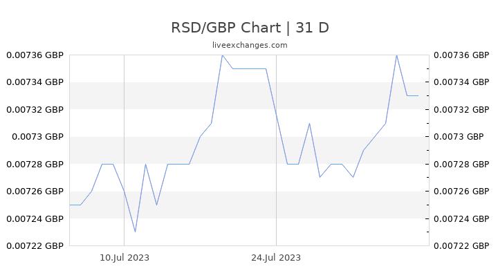RSD/GBP Chart