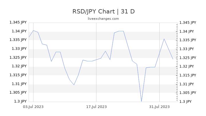 RSD/JPY Chart