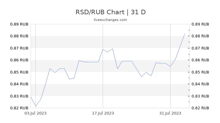 RSD/RUB Chart