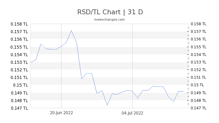 RSD/TL Chart