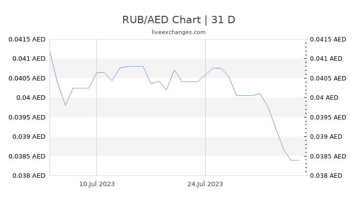 RUB/AED Chart