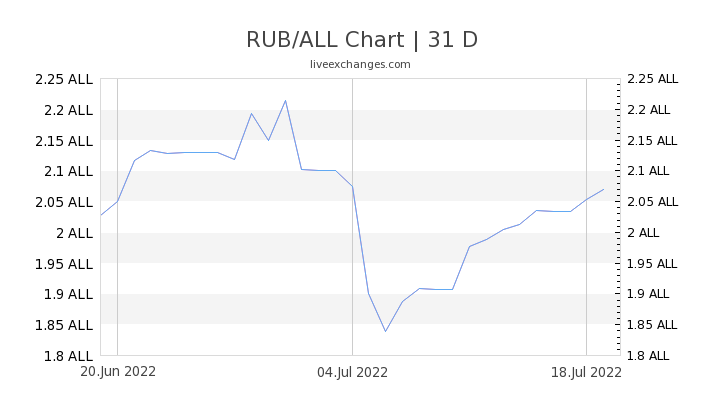 RUB/ALL Chart