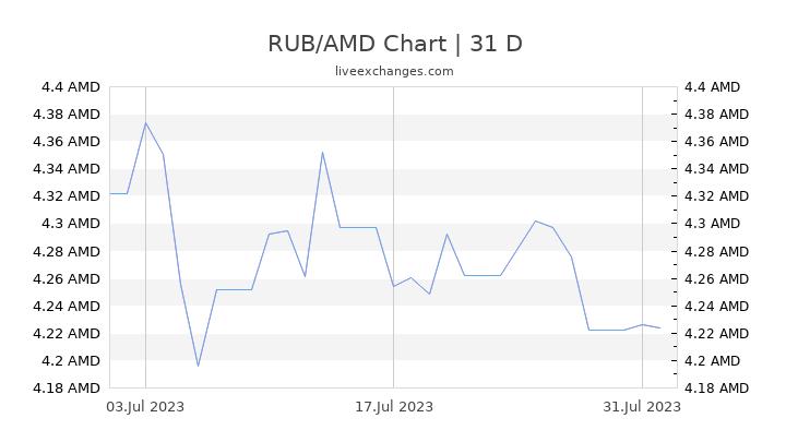 RUB/AMD Chart