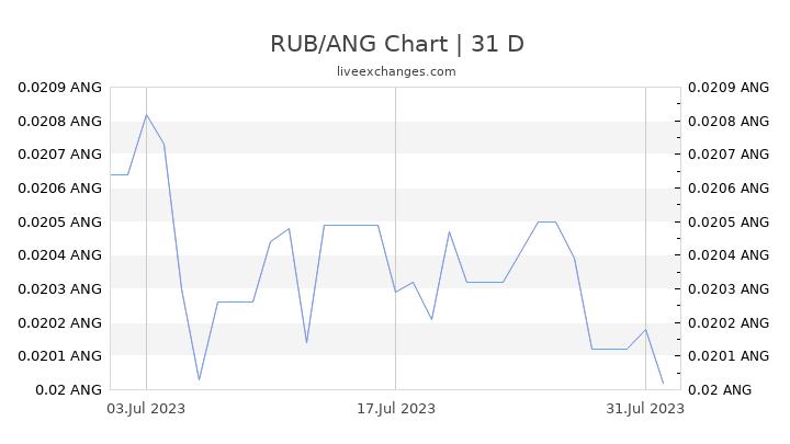 RUB/ANG Chart