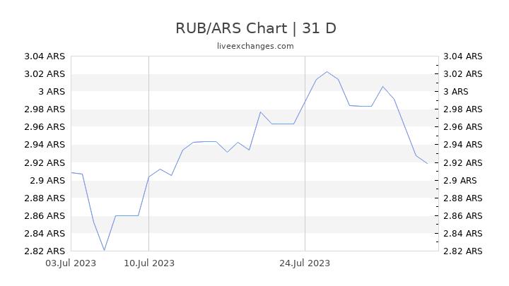 RUB/ARS Chart