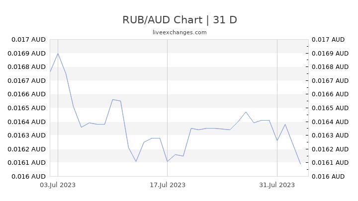 RUB/AUD Chart