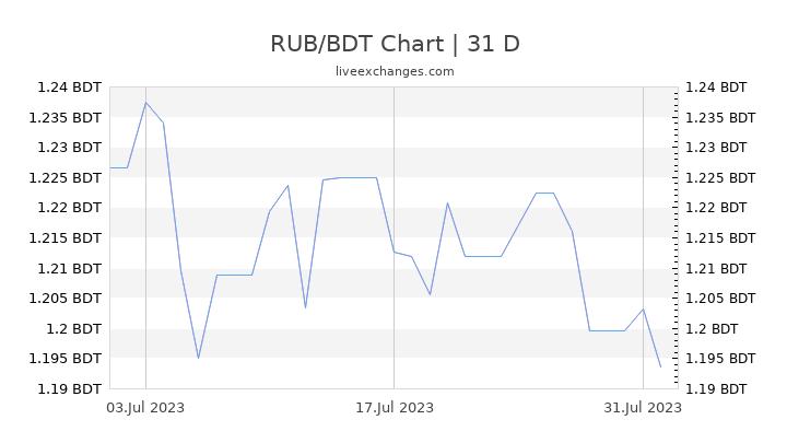 RUB/BDT Chart